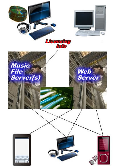Diagram of Process of putting music on the web